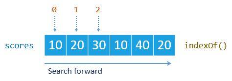 JavaScript Array indexOf Method Example