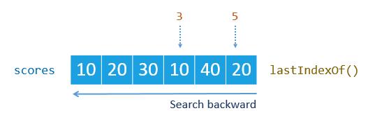 JavaScript Array lastIndexOf Method Example