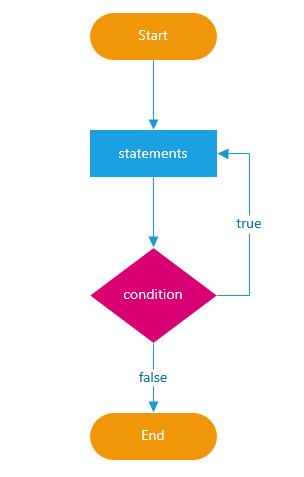 JavaScript do while loop