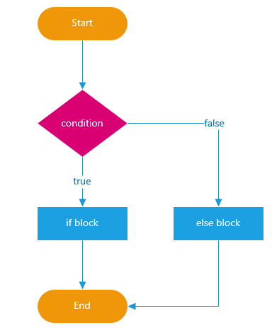 JavaScript if else statment
