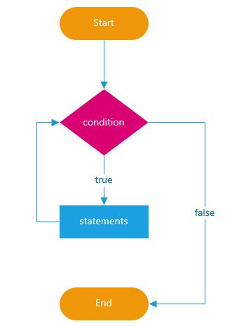 JavaScript while loop