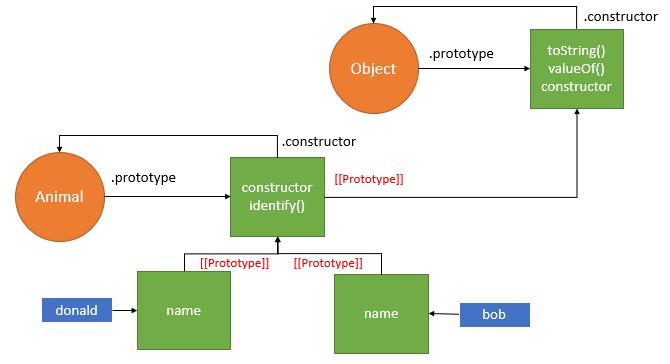 Create Objects in JavaScript - Prototype Pattern - Multiple Instances