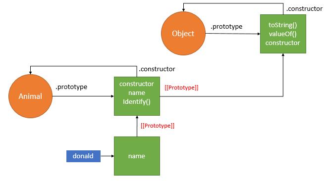 Create Objects in JavaScript - Prototype Pattern - New Instance