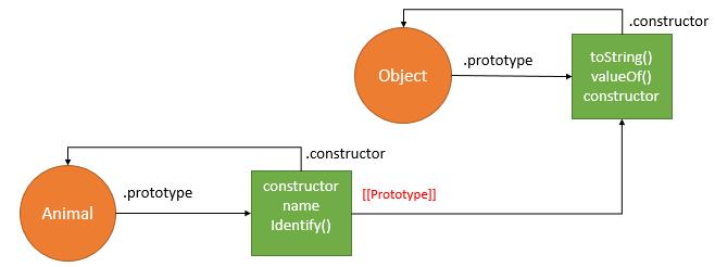Create Objects in JavaScript - Prototype Pattern