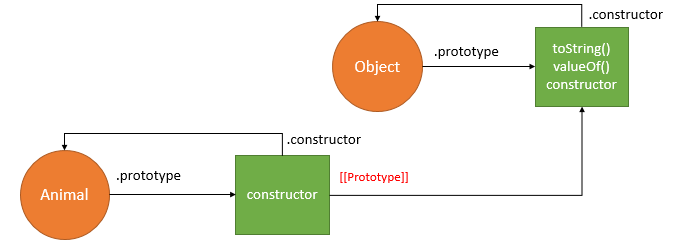 JavaScript Constructor Pattern