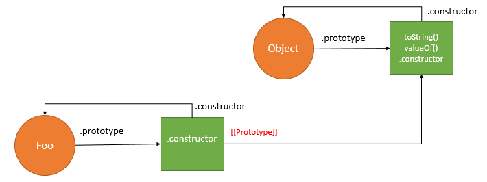 JavaScript Prototype Explained Clearly In Detail