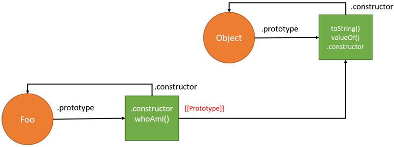 JavaScript Prototype - add method to prototype