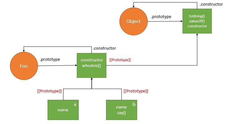 JavaScript Prototype - add method to object