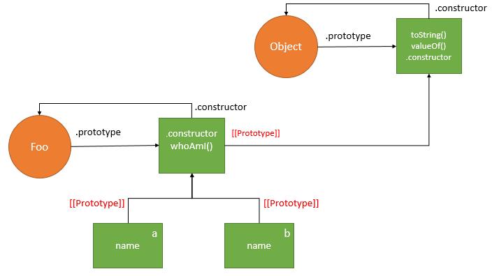 JavaScript Prototype - create a new object